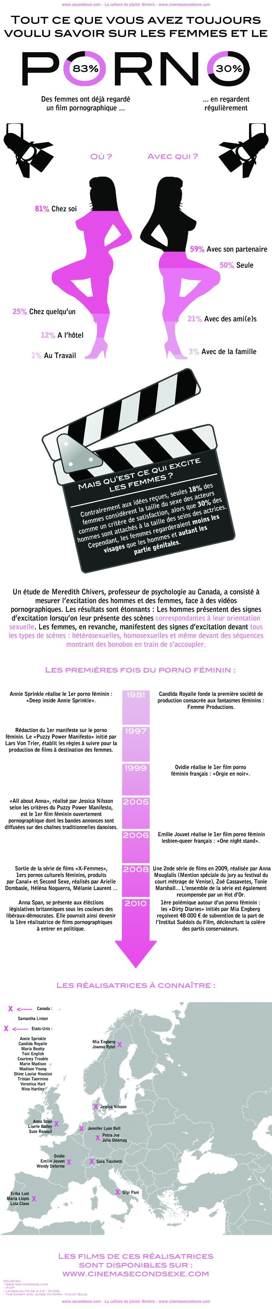 Infographie : Les femmes et la pornographie